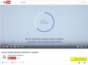 Zhlédnutí (views) na Youtube